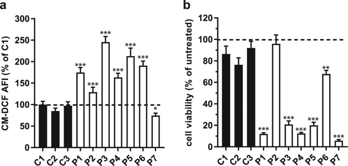 KH176 Safeguards Mitochondrial Diseased Cells from Redox Stress