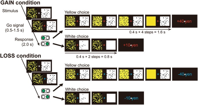 Preliminary Evidence Of Altered Neural Response During Intertemporal
