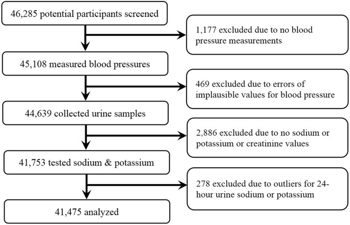 Association Patterns Of Urinary Sodium Potassium And Their Ratio