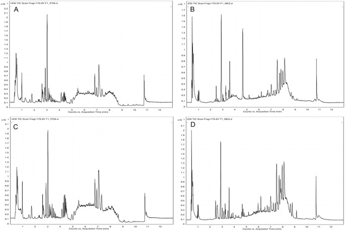Simultaneous quantification of serum monounsaturated and