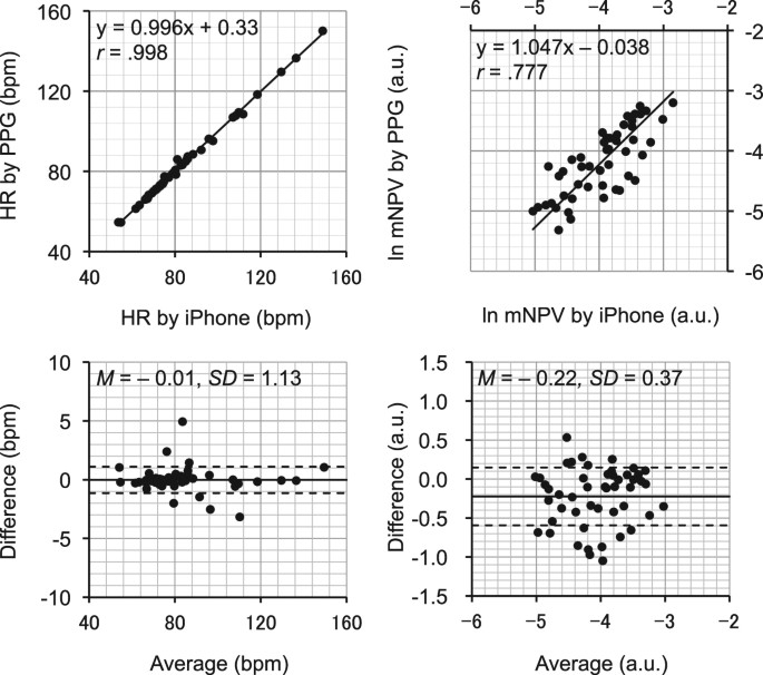 Cuffless blood pressure estimation using only a smartphone
