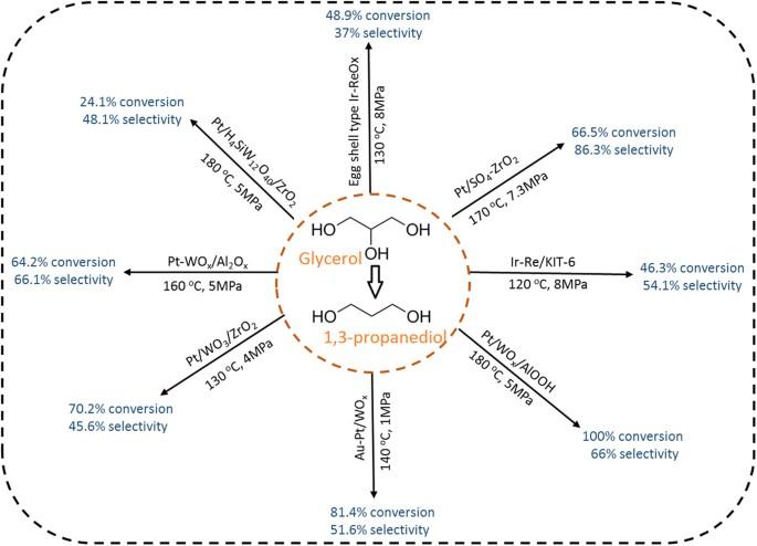 Turning Biodiesel Waste Glycerol into 1,3-Propanediol