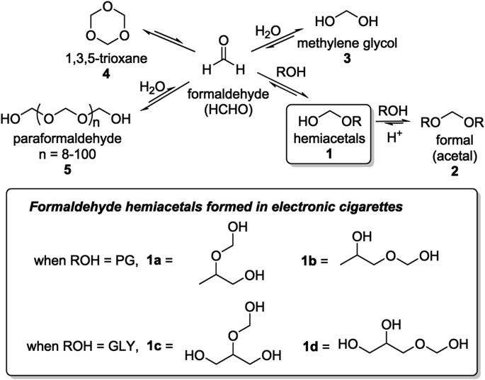 E-cigarettes can emit formaldehyde at high levels under conditions