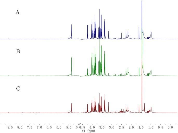 Comparison Of The Serum Metabolic Signatures Based On 1 H Nmr