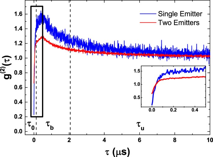 bb7bcc6f Normalized second-order intensity correlation traces for a single emitter  (blue line) and a superposition of two distinguishable emitters (red line).