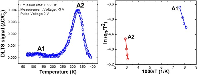 Electronic states of deep trap levels in a-plane GaN