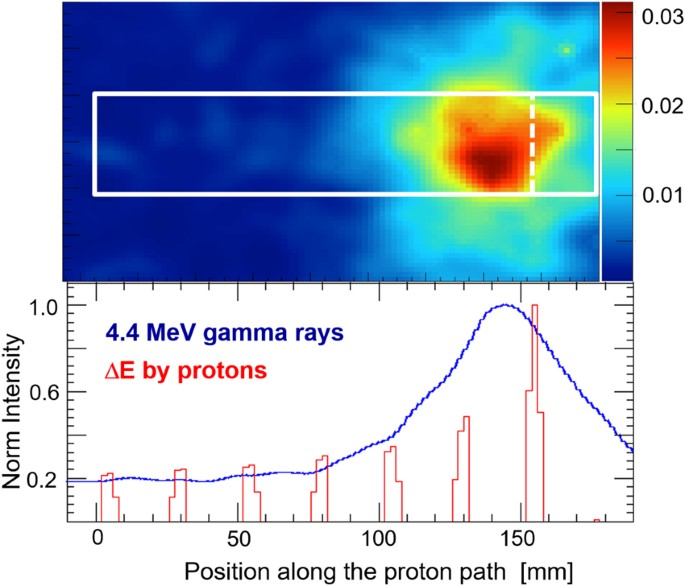 precision imaging of 4 4 mev gamma rays using a 3 d position
