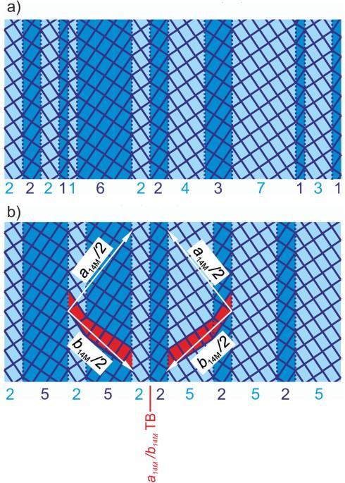 Modulations in martensitic Heusler alloys originate from nanotwin ...