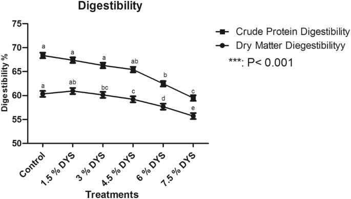 Effect of distillery yeast sludge on growth performance