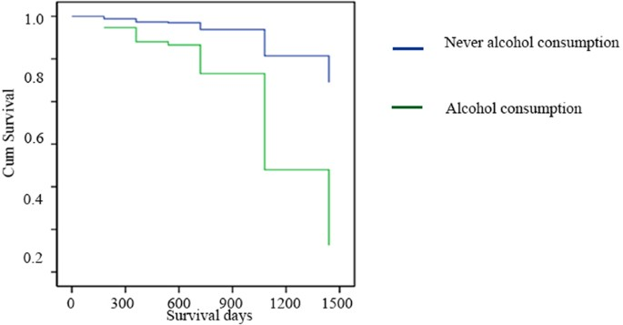 Alcohol Consumption Promotes Colorectal Carcinoma Metastasis Via A Ccl5 Induced And Ampk Pathway Mediated Activation Of Autophagy Scientific Reports