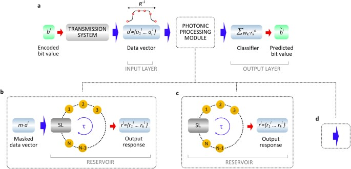Photonic machine learning implementation for signal recovery in optical communications