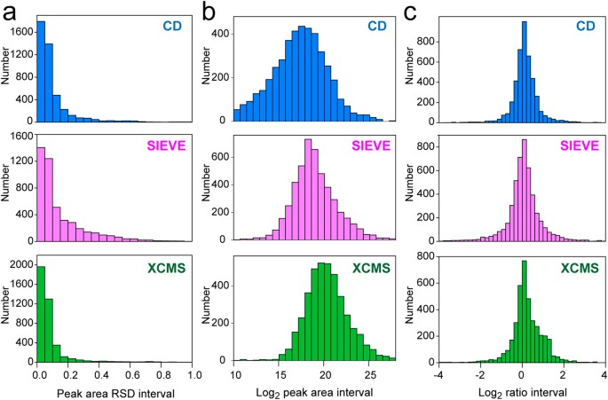 Comparative Evaluation of MS-based Metabolomics Software and Its