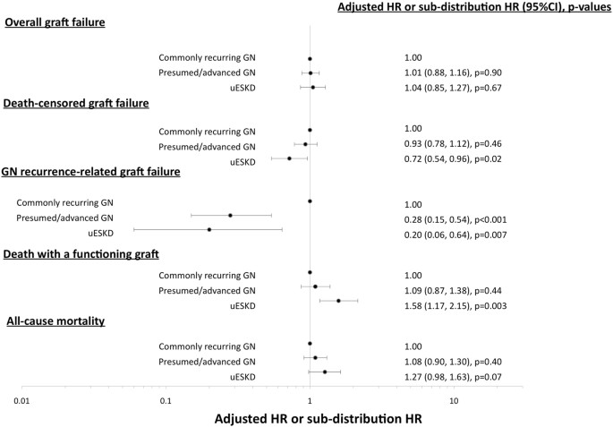 Long Term Outcomes Of Kidney Transplant Recipients With End Stage