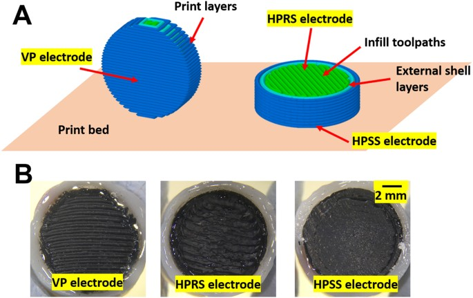 the effects of printing orientation on the electrochemical behaviour