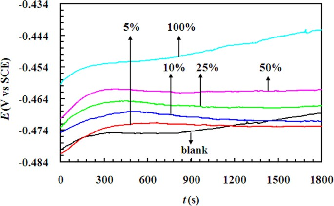 the ocp-time curves for mild steel in 0 5 m h2so4 solution containing  different different v/v concentrations of lle at 298 k