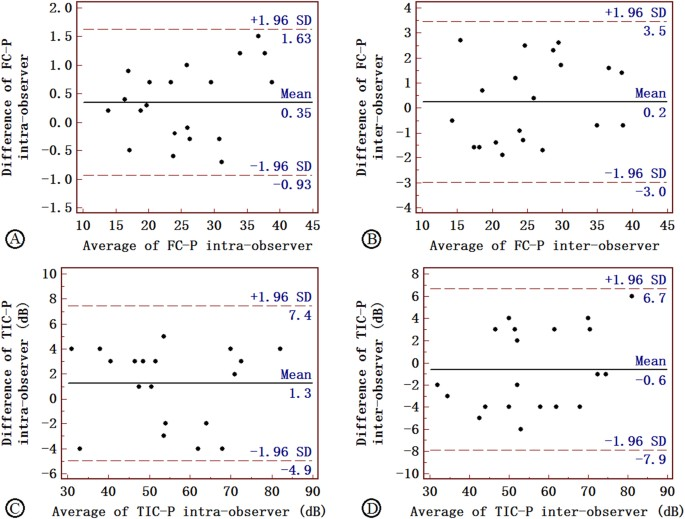 Carotid Vulnerable Plaques Are Associated With Circulating