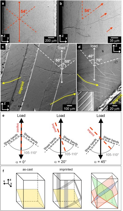 ca149ce95f9 Shear bands on (a) Y-Z and (b) X-Z planes for the imprinted metallic glass  with α   0°. Shear bands formed on the X-Z plane for ...