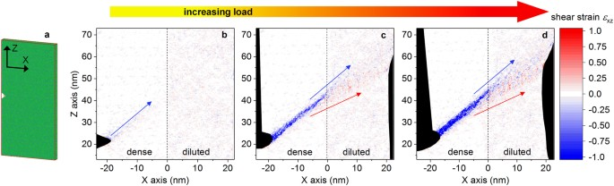 d8b62d33830 Shear banding in a simulated heterogeneous metallic glass. (a) Notched  Cu64Zr36 sample and coordinate system used in the MD simulation.