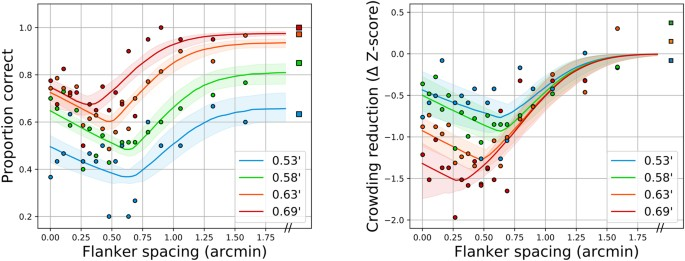 Foveal Crowding Resolved | Scientific Reports