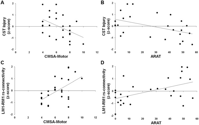 variability in stroke motor outcome is explained by structural and