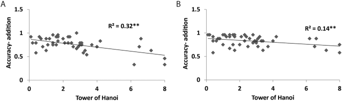 Non Adaptive Strategy Selection In Adults With High Mathematical