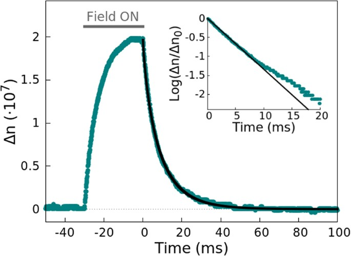 Determination of the size distribution of non-spherical nanoparticles by  electric birefringence-based methods   Scientific Reports