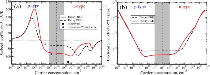 semi metals as potential thermoelectric materials scientific reports rh nature com