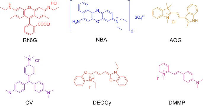 Photophysical properties of cationic dyes captured in the mesoscale