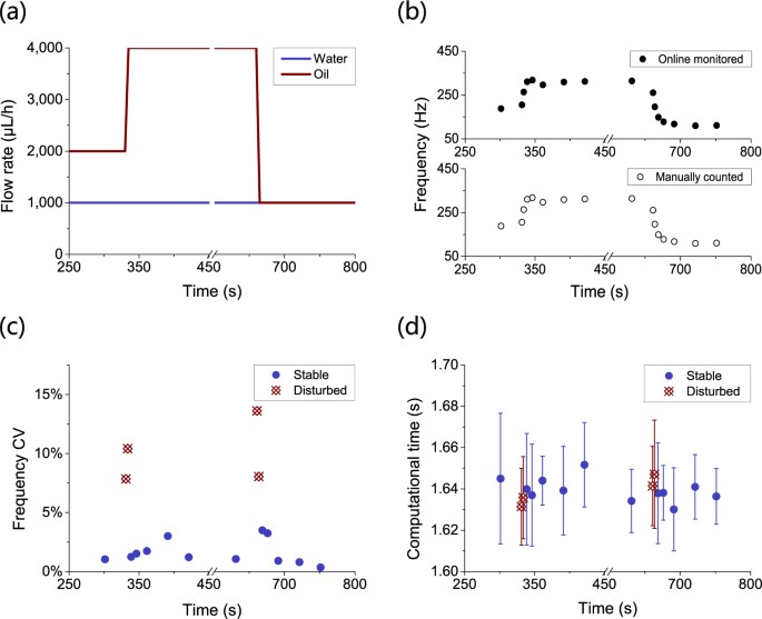 A Cosine Similarity Algorithm Method for Fast and Accurate ...