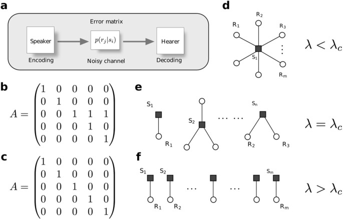 The Morphospace Of Language Networks Scientific Reports