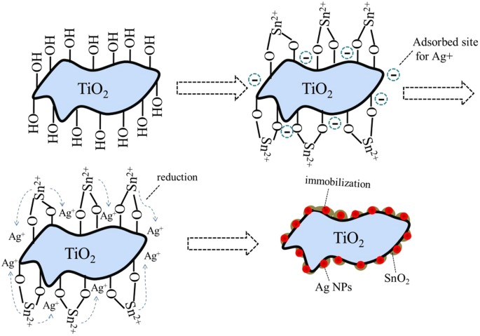 Facile One Step Synthesis Of Tio 2 Ag Sno 2 Ternary