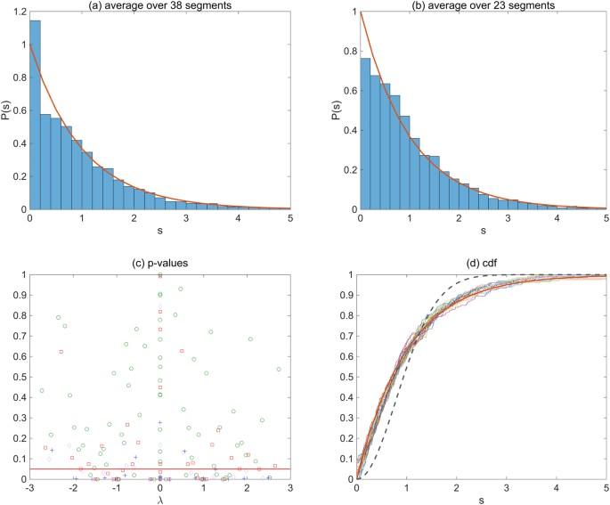 Random Matrix Analysis for Gene Interaction Networks in