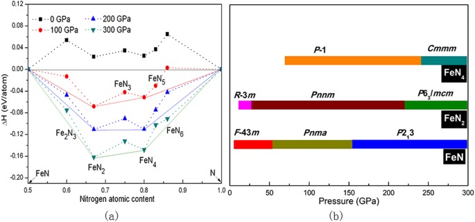 Novel triadius-like N 4 specie of iron nitride compounds
