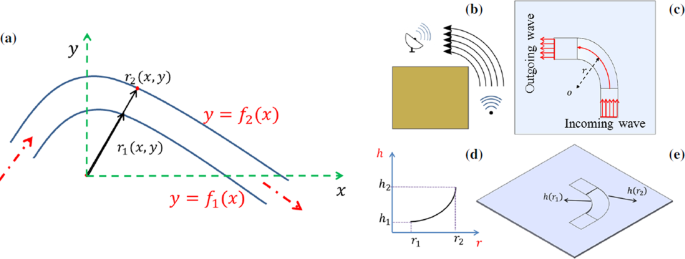 Broadband Bending of Flexural Waves: Acoustic Shapes and Patterns