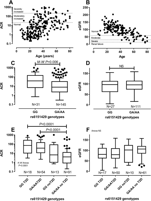 Arylsulphatase A Pseudodeficiency Arsa Pd Hypertension And