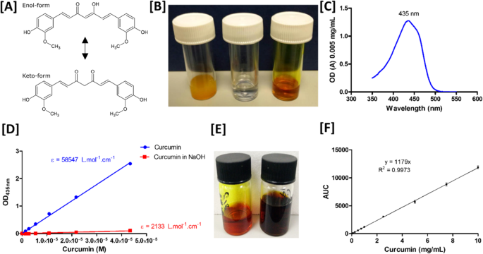 Topical Curcumin Nanocarriers are Neuroprotective in Eye