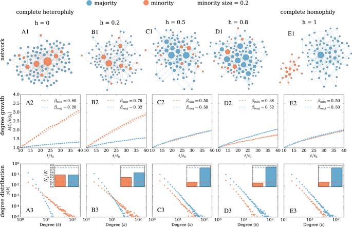 Minorities Widely Underrepresented In >> Homophily Influences Ranking Of Minorities In Social Networks