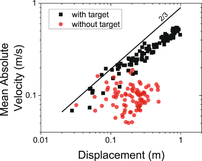 2dc4368b0eb9 Analysis of one-dimensional movement data from a representative subject.  The data for the movements with target obeys the power law shown in  Equation 6