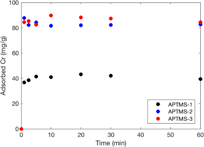 kinetic test for chromium removal using aptms 1 2 and 3 a chromium concentration in the solution and b chromium adsorbed on sorbents