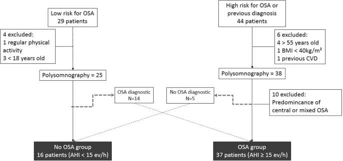 Metabolomic and lipidomic profile in men with obstructive