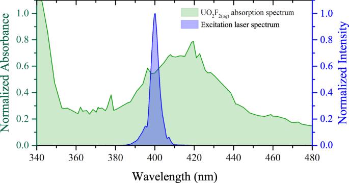 Ultrafast Laser Filament Induced Fluorescence Spectroscopy Of Uranyl