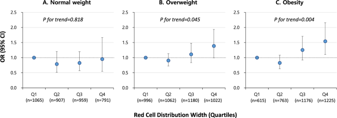 The Association between Red Blood Cell Distribution Width and