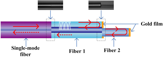 A simple all-fiber comb filter based on the combined effect