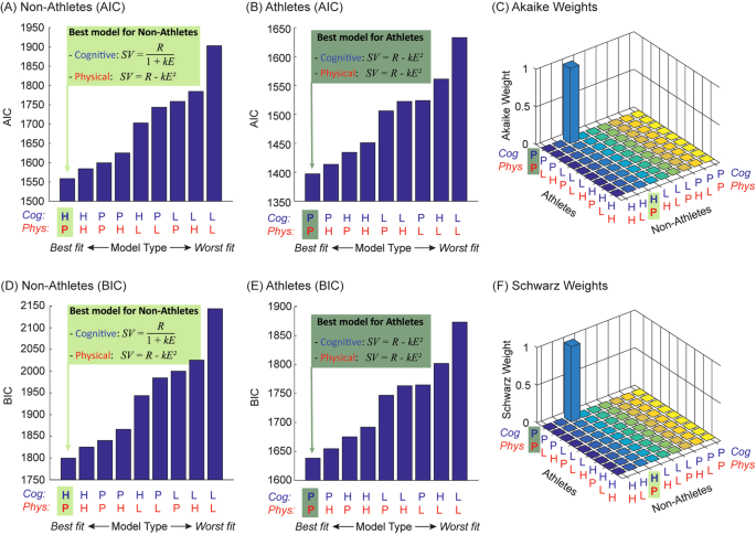 Computational Modelling Reveals Distinct Patterns Of Cognitive And