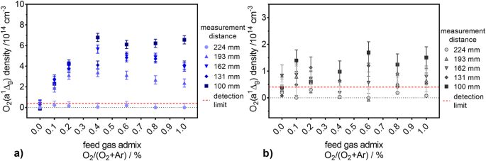 Quantification Of The Ozone And Singlet Delta Oxygen Produced In Gas