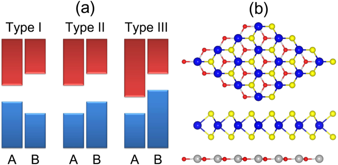 Electronic and optical properties of heterostructures based