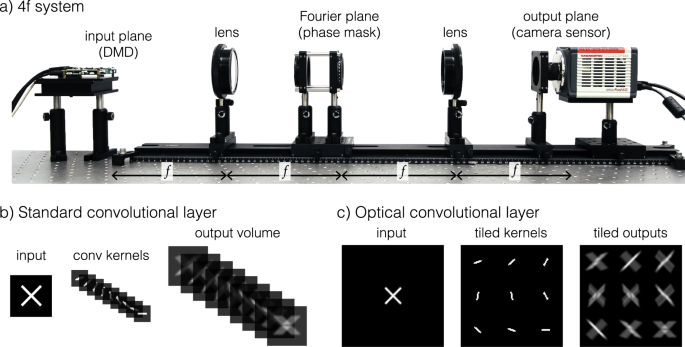 Hybrid optical-electronic convolutional neural networks with