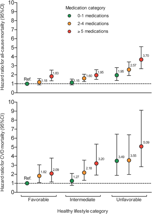 26428c818cf43 All-cause and cardiovascular disease (CVD) mortality risk across categories  of medication and healthy lifestyle in older adults (n = 3925).