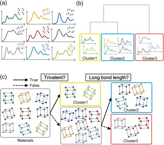 Data-driven approach for the prediction and interpretation