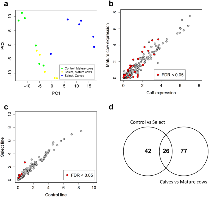 Association Of Plasma Microrna Expression With Age Genetic